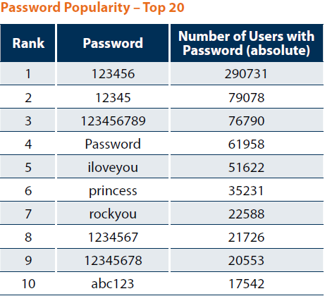 your top 20 most common passwords