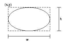 Cerchi e ovali